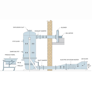 Diagram of Fluid Bed Dryer- FBD